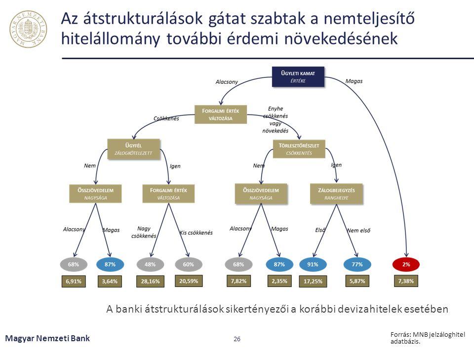 Az átstrukturálások gátat szabtak a nemteljesítő hitelállomány további érdemi növekedésének Magyar Nemzeti Bank 26 Forrás: MNB jelzáloghitel adatbázis