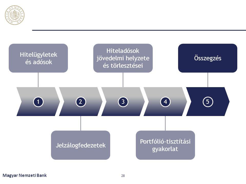 Magyar Nemzeti Bank 28 12345 Hitelügyletek és adósok Hiteladósok jövedelmi helyzete és törlesztései Összegzés Jelzálogfedezetek Portfólió-tisztítási gyakorlat