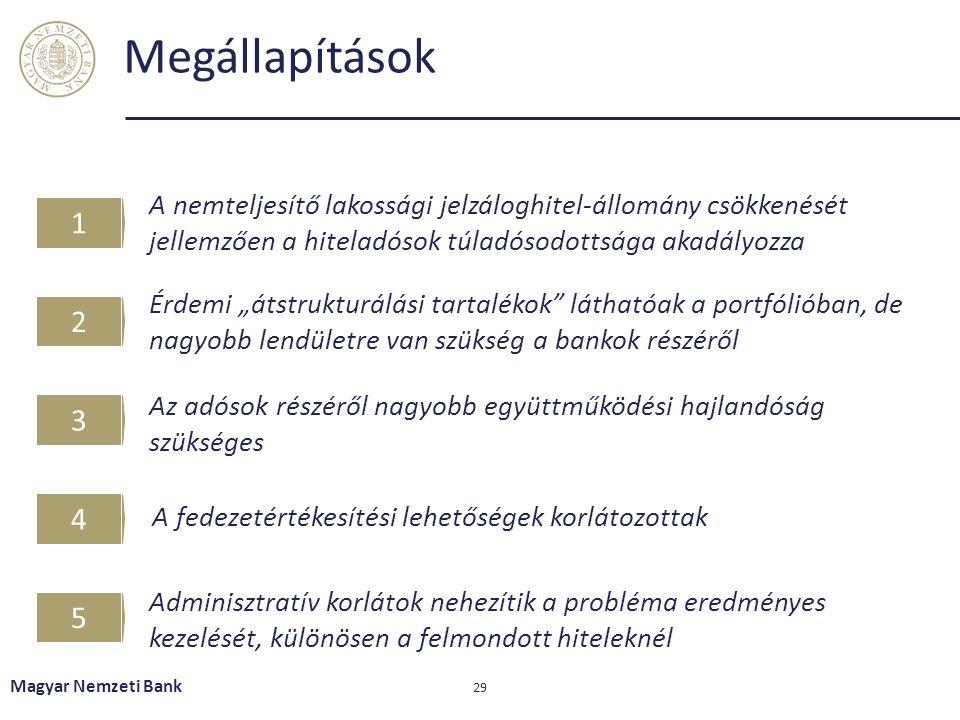 """Megállapítások Magyar Nemzeti Bank 29 A nemteljesítő lakossági jelzáloghitel-állomány csökkenését jellemzően a hiteladósok túladósodottsága akadályozza 12345 Érdemi """"átstrukturálási tartalékok láthatóak a portfólióban, de nagyobb lendületre van szükség a bankok részéről A fedezetértékesítési lehetőségek korlátozottak Adminisztratív korlátok nehezítik a probléma eredményes kezelését, különösen a felmondott hiteleknél Az adósok részéről nagyobb együttműködési hajlandóság szükséges"""