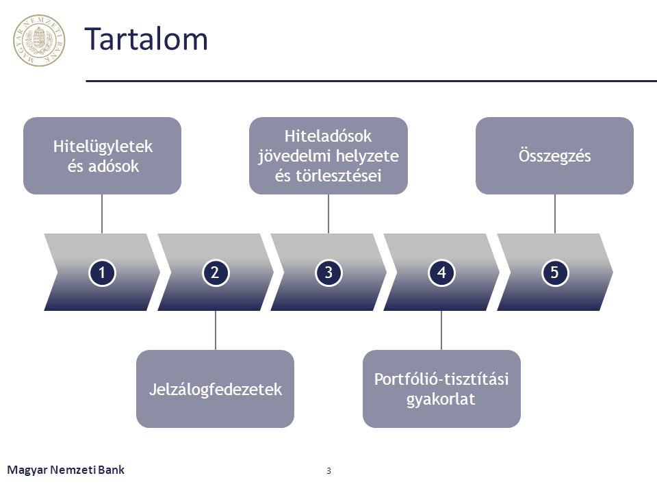 Tartalom Magyar Nemzeti Bank 3 12345 Hitelügyletek és adósok Hiteladósok jövedelmi helyzete és törlesztései Összegzés Jelzálogfedezetek Portfólió-tisztítási gyakorlat