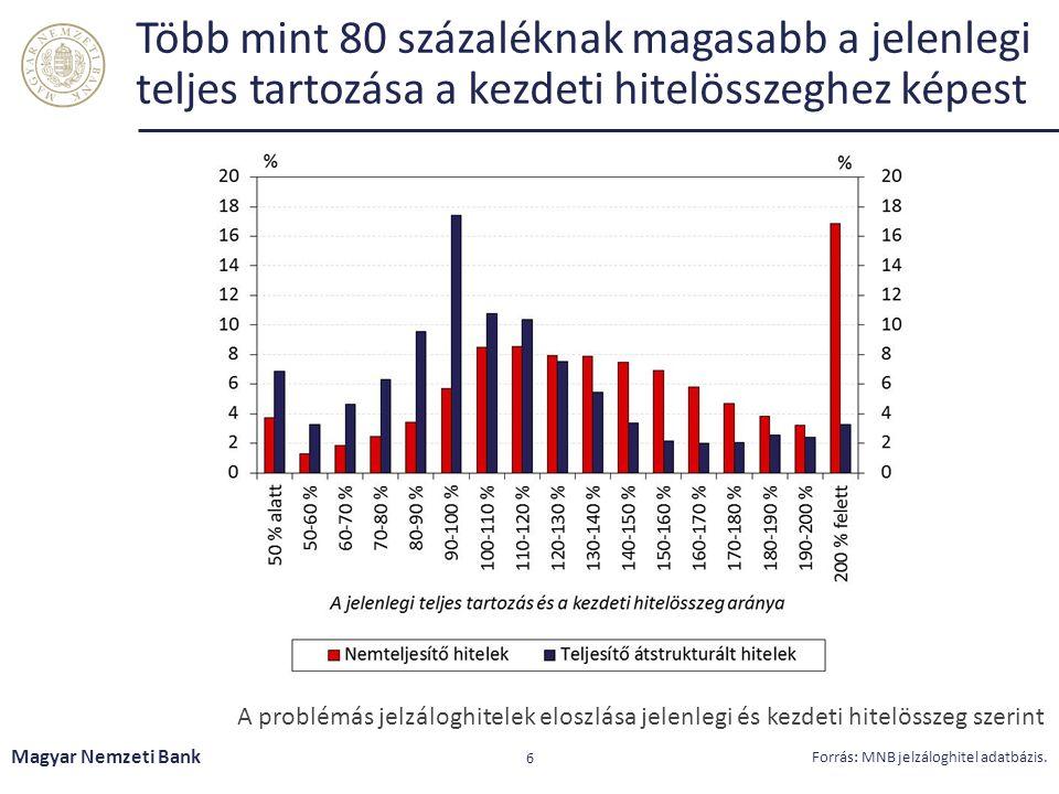Több mint 80 százaléknak magasabb a jelenlegi teljes tartozása a kezdeti hitelösszeghez képest Magyar Nemzeti Bank 6 Forrás: MNB jelzáloghitel adatbázis.
