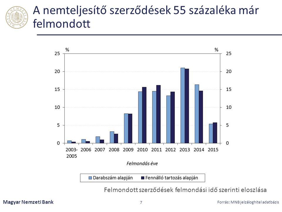 A nemteljesítő szerződések 55 százaléka már felmondott Magyar Nemzeti Bank 7 Forrás: MNB jelzáloghitel adatbázis Felmondott szerződések felmondási idő szerinti eloszlása