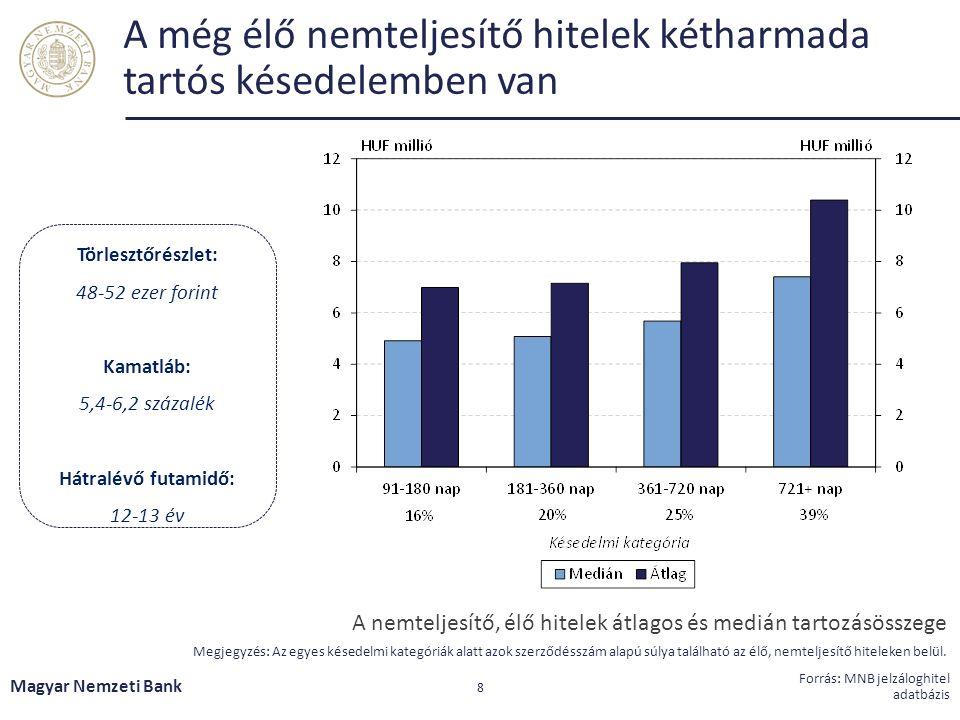 A még élő nemteljesítő hitelek kétharmada tartós késedelemben van Magyar Nemzeti Bank 8 Forrás: MNB jelzáloghitel adatbázis Törlesztőrészlet: 48-52 ezer forint Kamatláb: 5,4-6,2 százalék Hátralévő futamidő: 12-13 év A nemteljesítő, élő hitelek átlagos és medián tartozásösszege Megjegyzés: Az egyes késedelmi kategóriák alatt azok szerződésszám alapú súlya található az élő, nemteljesítő hiteleken belül.