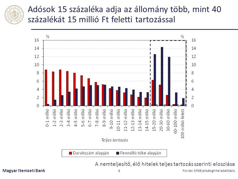 Adósok 15 százaléka adja az állomány több, mint 40 százalékát 15 millió Ft feletti tartozással Magyar Nemzeti Bank 9 Forrás: MNB jelzáloghitel adatbáz