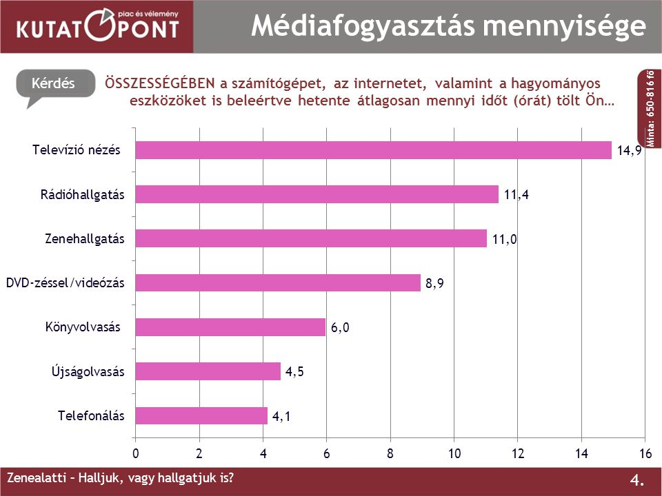 Kérdés 4. Médiafogyasztás mennyisége ÖSSZESSÉGÉBEN a számítógépet, az internetet, valamint a hagyományos eszközöket is beleértve hetente átlagosan men