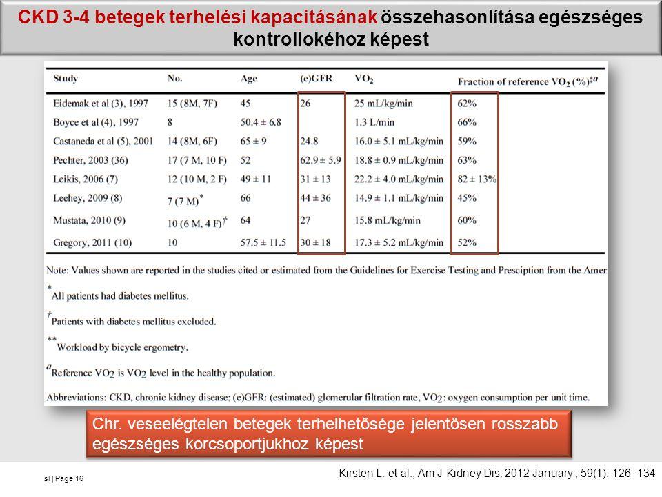 sl | Page CKD 3-4 betegek terhelési kapacitásának összehasonlítása egészséges kontrollokéhoz képest 16 Chr. veseelégtelen betegek terhelhetősége jelen