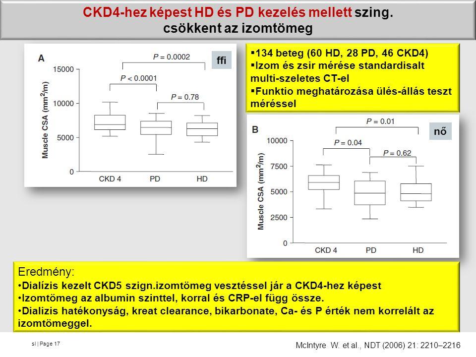 sl | Page CKD4-hez képest HD és PD kezelés mellett szing. csökkent az izomtömeg 17 ffi nő  134 beteg (60 HD, 28 PD, 46 CKD4)  Izom és zsir mérése st