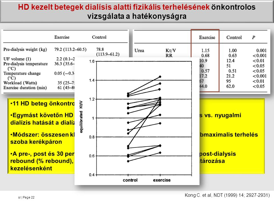 sl | Page HD kezelt betegek dialísis alatti fizikális terhelésének önkontrolos vizsgálata a hatékonyságra 22 Kong C. et al, NDT (1999) 14; 2927-2931)