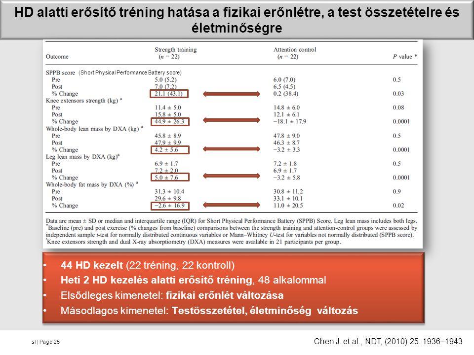 sl | Page HD alatti erősítő tréning hatása a fizikai erőnlétre, a test összetételre és életminőségre 44 HD kezelt (22 tréning, 22 kontroll) Heti 2 HD kezelés alatti erősítő tréning, 48 alkalommal Elsődleges kimenetel: fizikai erőnlét változása Másodlagos kimenetel: Testösszetétel, életminőség változás 44 HD kezelt (22 tréning, 22 kontroll) Heti 2 HD kezelés alatti erősítő tréning, 48 alkalommal Elsődleges kimenetel: fizikai erőnlét változása Másodlagos kimenetel: Testösszetétel, életminőség változás 25 Chen J.