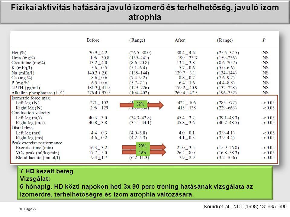 sl | Page Fizikai aktivitás hatására javuló izomerő és terhelhetőség, javuló izom atrophia 27 32% 29% 48% Kouidi et. al., NDT (1998) 13: 685–699 7 HD