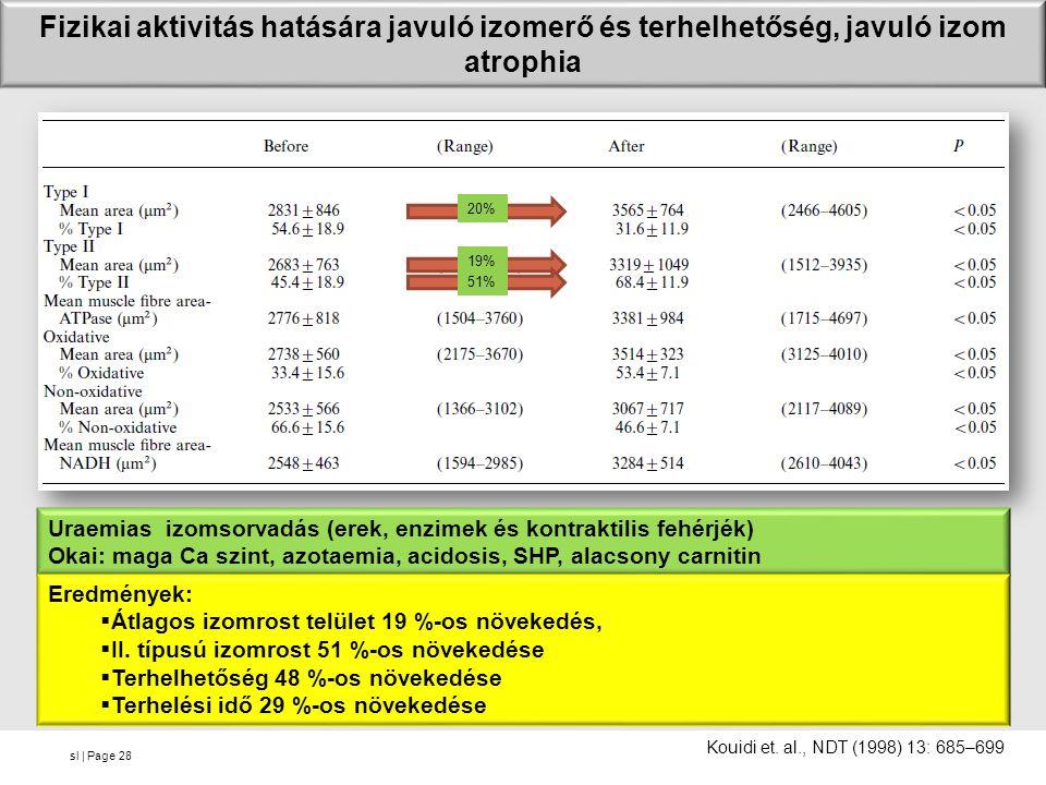 sl | Page28 20% 19% 51% Fizikai aktivitás hatására javuló izomerő és terhelhetőség, javuló izom atrophia Kouidi et. al., NDT (1998) 13: 685–699 Uraemi