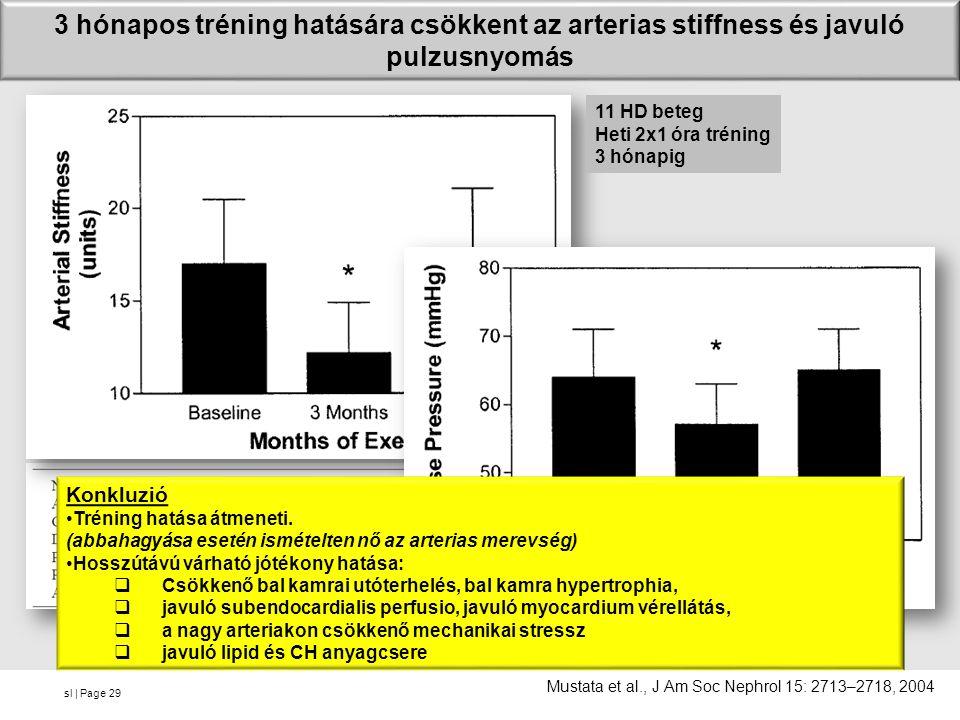 sl | Page 3 hónapos tréning hatására csökkent az arterias stiffness és javuló pulzusnyomás 29 Mustata et al., J Am Soc Nephrol 15: 2713–2718, 2004 11 HD beteg Heti 2x1 óra tréning 3 hónapig Konkluzió Tréning hatása átmeneti.