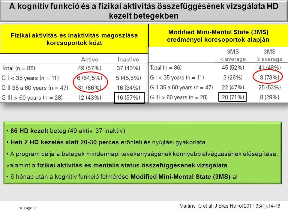 sl | Page A kognitív funkció és a fizikai aktivitás összefüggésének vizsgálata HD kezelt betegekben 35 Martins C et al; J Bras Nefrol 2011;33(1):14-16 Fizikai aktivitás és inaktivitás megoszlása korcsoportok közt Modified Mini-Mental State (3MS) eredményei korcsoportok alapján 86 HD kezelt beteg (49 aktív, 37 inaktiv) Heti 2 HD kezelés alatt 20-30 perces erőnléti és nyújtási gyakorlata A program célja a betegek mindennapi tevékenységének könnyebb elvégzésének elősegítése, valamint a fizikai aktivitás és mentalis status összefüggésének vizsgálata 6 hónap után a kognitiv funkció felmérése Modified Mini-Mental State (3MS)-al