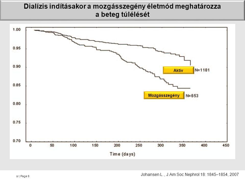 sl | Page Dialízis indításakor a mozgásszegény életmód meghatározza a beteg túlélését 6 Johansen L., J Am Soc Nephrol 18: 1845–1854, 2007 Aktív Mozgásszegény