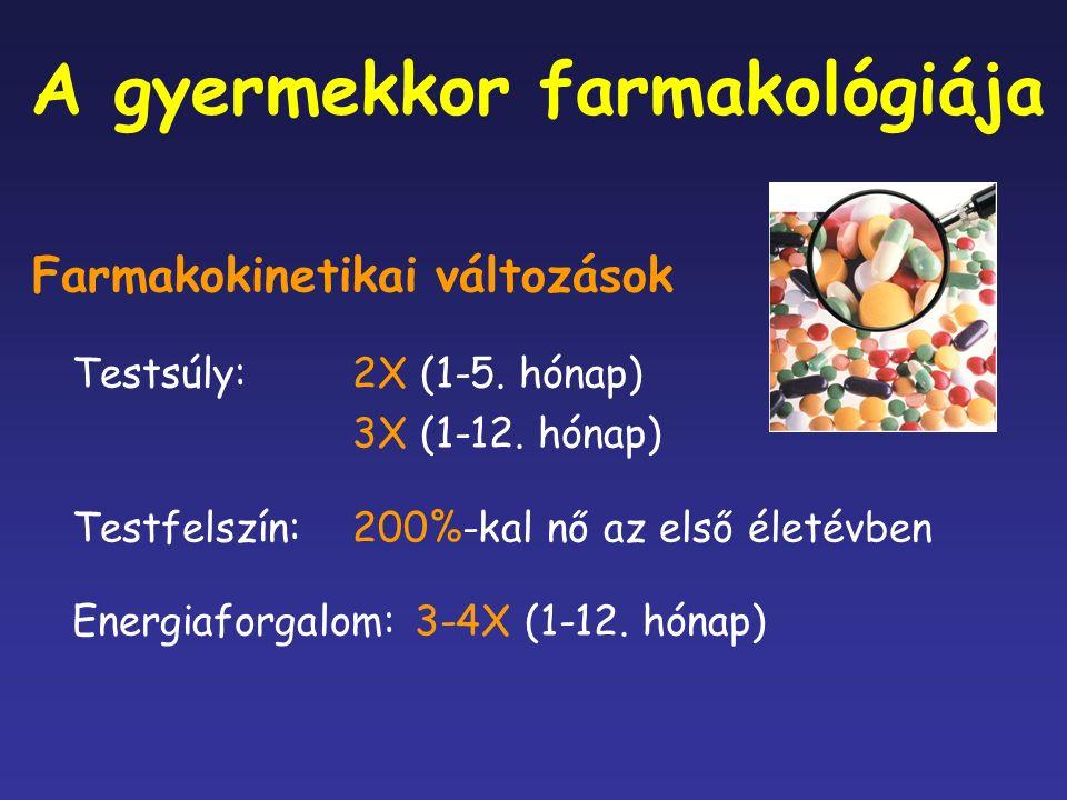 A gyermekkor farmakológiája Farmakokinetikai változások Testsúly:2X (1-5.