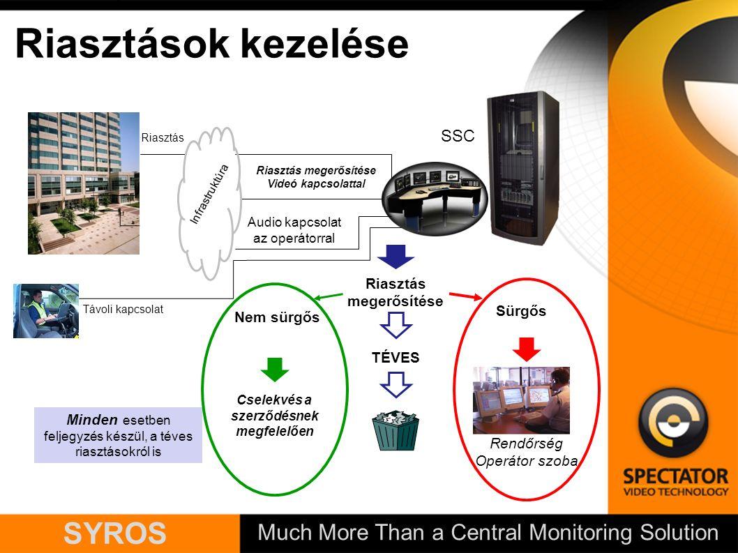 Much More Than a Central Monitoring Solution SYROS Riasztások kezelése Cselekvés a szerződésnek megfelelően Sürgős Nem sürgős TÉVES Minden esetben feljegyzés készül, a téves riasztásokról is Rendőrség Operátor szoba Riasztás megerősítése Távoli kapcsolat Riasztás Riasztás megerősítése Videó kapcsolattal Audio kapcsolat az operátorral SSC Infrastruktúra