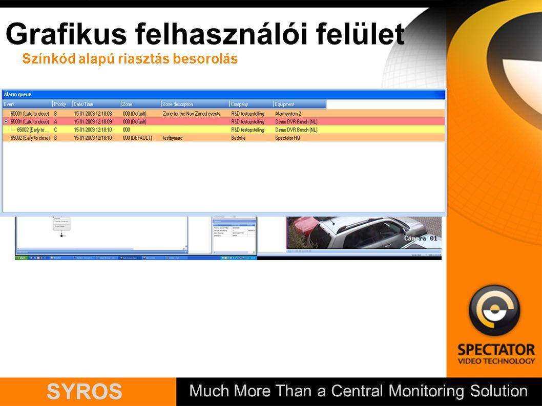 Much More Than a Central Monitoring Solution SYROS Színkód alapú riasztás besorolás Grafikus felhasználói felület