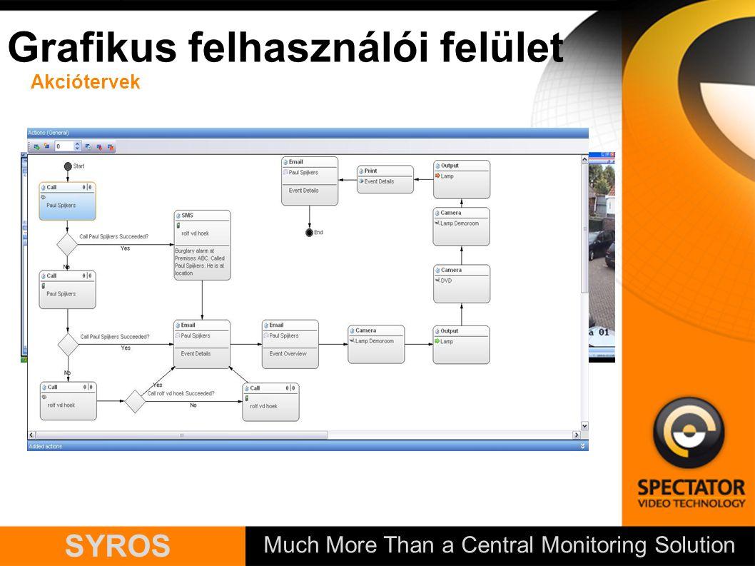 Much More Than a Central Monitoring Solution SYROS Grafikus felhasználói felület Akciótervek