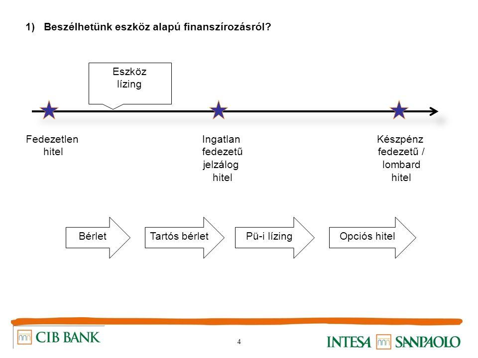 4 1) Beszélhetünk eszköz alapú finanszírozásról? Fedezetlen hitel Ingatlan fedezetű jelzálog hitel Készpénz fedezetű / lombard hitel Eszköz lízing Esz