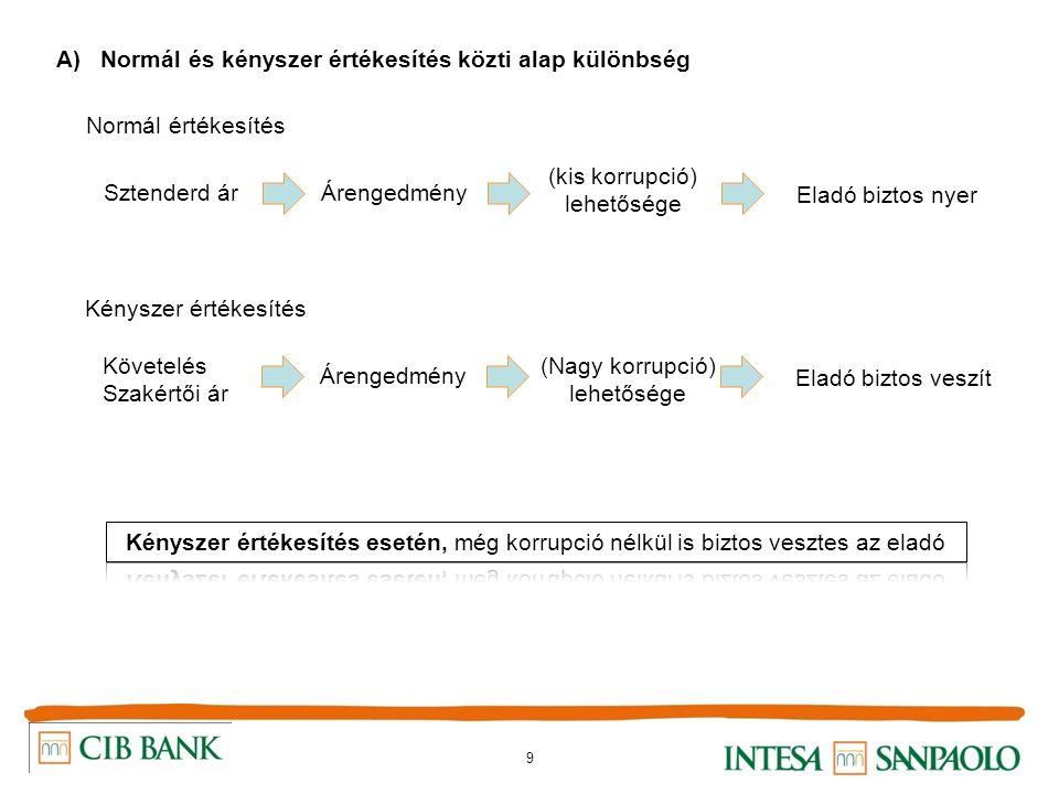 9 A) Normál és kényszer értékesítés közti alap különbség Normál értékesítés Sztenderd árÁrengedmény (kis korrupció) lehetősége Eladó biztos nyer Kénys