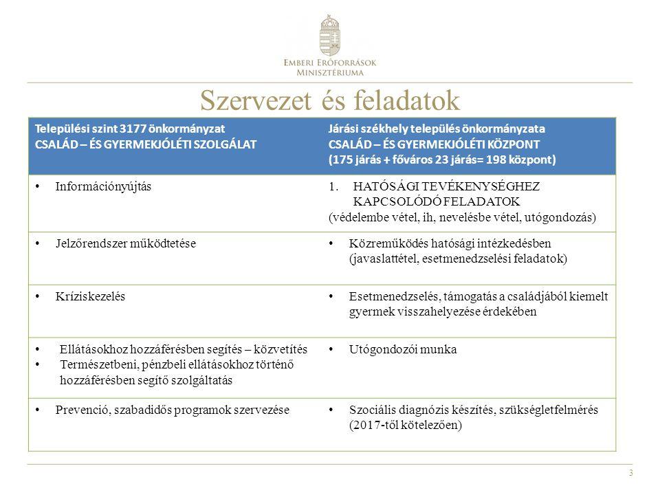 3 Szervezet és feladatok Települési szint 3177 önkormányzat CSALÁD – ÉS GYERMEKJÓLÉTI SZOLGÁLAT Járási székhely település önkormányzata CSALÁD – ÉS GYERMEKJÓLÉTI KÖZPONT (175 járás + főváros 23 járás= 198 központ) Információnyújtás 1.HATÓSÁGI TEVÉKENYSÉGHEZ KAPCSOLÓDÓ FELADATOK (védelembe vétel, ih, nevelésbe vétel, utógondozás) Jelzőrendszer működtetése Közreműködés hatósági intézkedésben (javaslattétel, esetmenedzselési feladatok) Kríziskezelés Esetmenedzselés, támogatás a családjából kiemelt gyermek visszahelyezése érdekében Ellátásokhoz hozzáférésben segítés – közvetítés Természetbeni, pénzbeli ellátásokhoz történő hozzáférésben segítő szolgáltatás Utógondozói munka Prevenció, szabadidős programok szervezése Szociális diagnózis készítés, szükségletfelmérés (2017-től kötelezően)