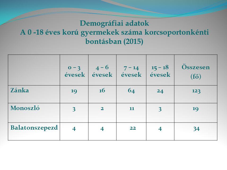 Demográfiai adatok A 0 -18 éves korú gyermekek száma korcsoportonkénti bontásban (2015) 0 – 3 évesek 4 – 6 évesek 7 – 14 évesek 15 – 18 évesek Összesen (fő) Zánka19166424 123 Monoszló32 11319 Balatonszepezd44 224 34