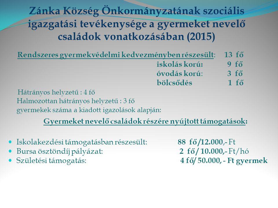 Zánka Község Önkormányzatának szociális igazgatási tevékenysége a gyermeket nevelő családok vonatkozásában (2015) Rendszeres gyermekvédelmi kedvezményben részesült : 13 fő iskolás korú: 9 fő óvodás korú : 3 fő bölcsődés 1 fő Hátrányos helyzetű : 4 fő Halmozottan hátrányos helyzetű : 3 fő gyermekek száma a kiadott igazolások alapján: Gyermeket nevelő családok részére nyújtott támogatások: Iskolakezdési támogatásban részesült: 88 fő /12.000,- Ft Bursa ösztöndíj pályázat: 2 fő / 10.000,- Ft/hó Születési támogatás: 4 fő/ 50.000, - Ft gyermek