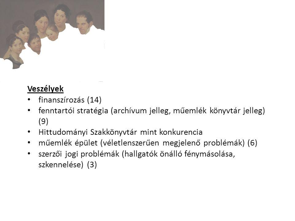 Veszélyek finanszírozás (14) fenntartói stratégia (archívum jelleg, műemlék könyvtár jelleg) (9) Hittudományi Szakkönyvtár mint konkurencia műemlék épület (véletlenszerűen megjelenő problémák) (6) szerzői jogi problémák (hallgatók önálló fénymásolása, szkennelése) (3)