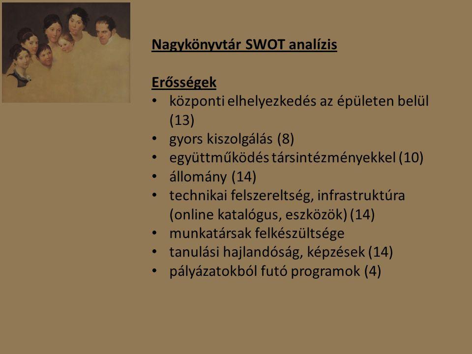 Nagykönyvtár SWOT analízis Erősségek központi elhelyezkedés az épületen belül (13) gyors kiszolgálás (8) együttműködés társintézményekkel (10) állomány (14) technikai felszereltség, infrastruktúra (online katalógus, eszközök) (14) munkatársak felkészültsége tanulási hajlandóság, képzések (14) pályázatokból futó programok (4)