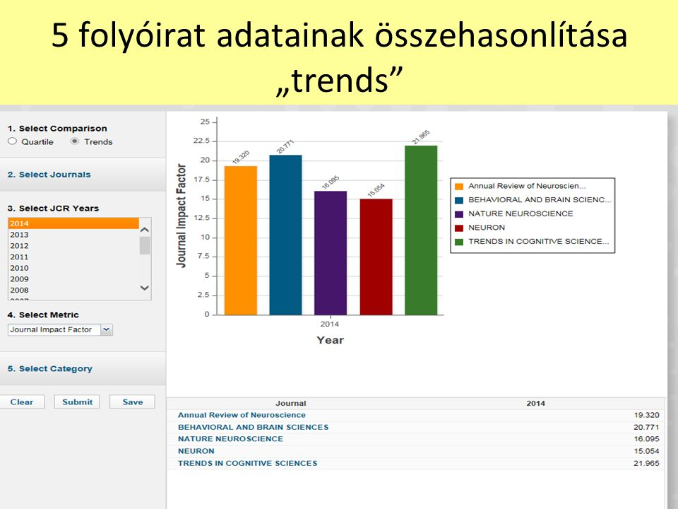 """5 folyóirat adatainak összehasonlítása """"trends"""