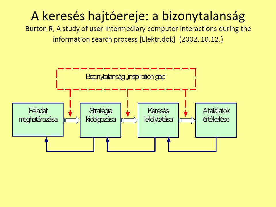 A keresés hajtóereje: a bizonytalanság Burton R, A study of user-intermediary computer interactions during the information search process [Elektr.dok]
