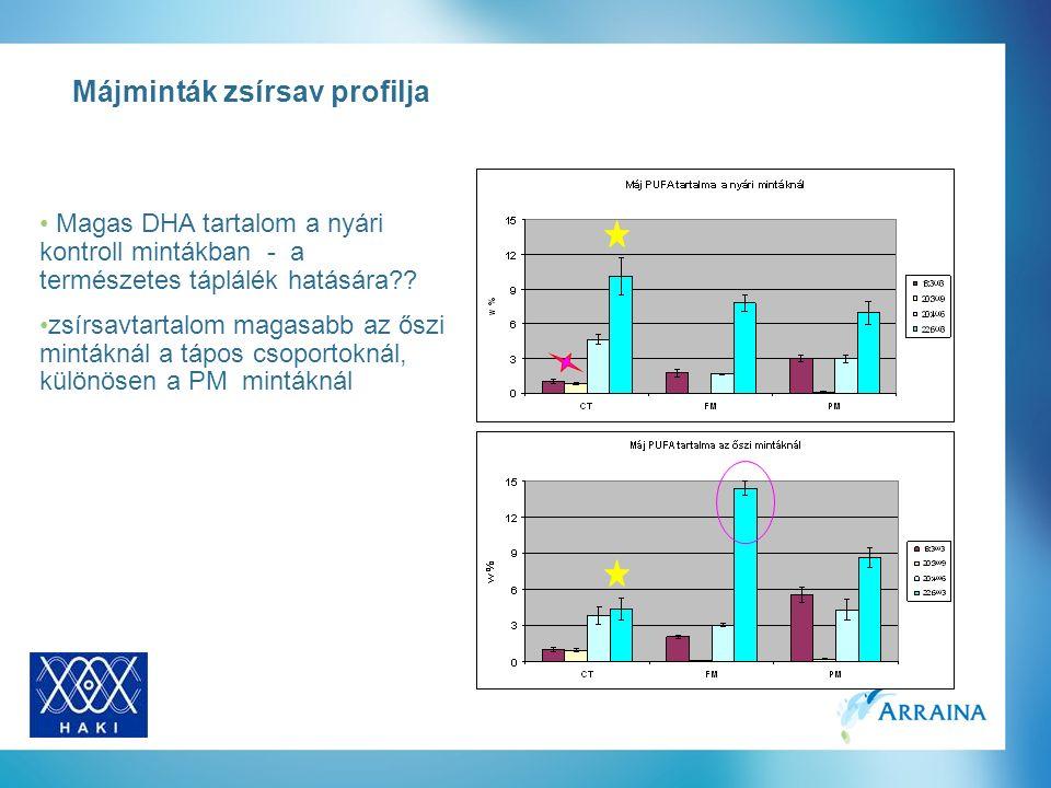 Májminták zsírsav profilja Magas DHA tartalom a nyári kontroll mintákban - a természetes táplálék hatására?.