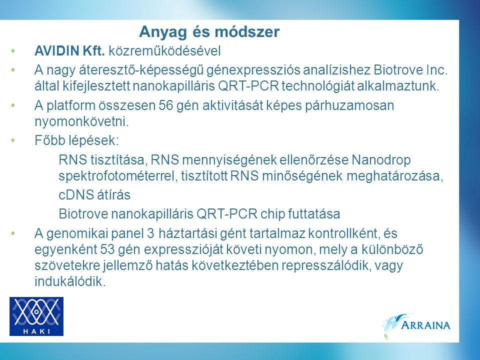 AVIDIN Kft. közreműködésével A nagy áteresztő-képességű génexpressziós analízishez Biotrove Inc.