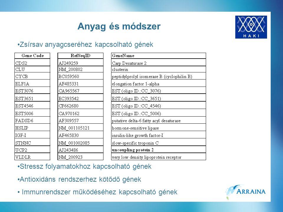 Zsírsav anyagcseréhez kapcsolható gének Stressz folyamatokhoz kapcsolható gének Antioxidáns rendszerhez kötődő gének Immunrendszer működéséhez kapcsolható gének