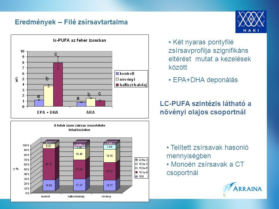 Eredmények – Filé zsírsavtartalma Két nyaras pontyfilé zsírsavprofilja szignifikáns eltérést mutat a kezelések között EPA+DHA deponálás LC-PUFA szintézis látható a növényi olajos csoportnál a b c a b c Telített zsírsavak hasonló mennyiségben Monoén zsírsavak a CT csoportnál