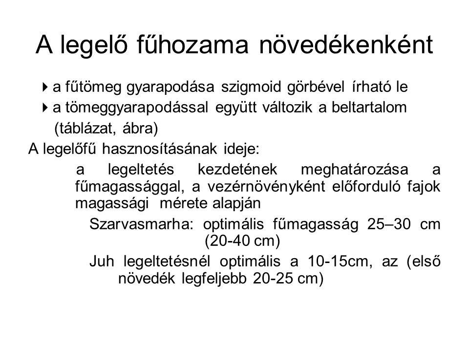  a fűtömeg gyarapodása szigmoid görbével írható le  a tömeggyarapodással együtt változik a beltartalom (táblázat, ábra) A legelőfű hasznosításának ideje: a legeltetés kezdetének meghatározása a fűmagassággal, a vezérnövényként előforduló fajok magassági mérete alapján Szarvasmarha: optimális fűmagasság 25–30 cm (20-40 cm) Juh legeltetésnél optimális a 10-15cm, az (első növedék legfeljebb 20-25 cm) A legelő fűhozama növedékenként