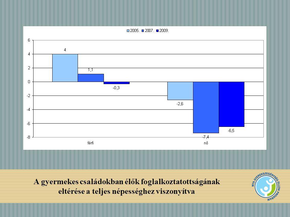A gyermekes családokban élők foglalkoztatottságának eltérése a teljes népességhez viszonyítva