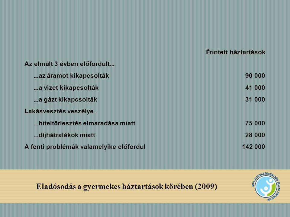 Eladósodás a gyermekes háztartások körében (2009) É rintett h á ztart á sok Az elm ú lt 3 é vben előfordult … … az á ramot kikapcsolt á k 90 000 … a vizet kikapcsolt á k 41 000 … a g á zt kikapcsolt á k 31 000 Lak á sveszt é s vesz é lye … … hitelt ö rleszt é s elmarad á sa miatt 75 000 … d í jh á tral é kok miatt 28 000 A fenti probl é m á k valamelyike előfordul 142 000