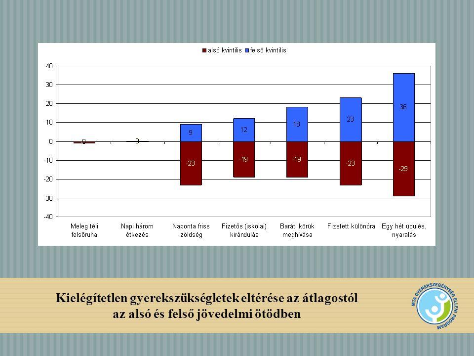 Kielégítetlen gyerekszükségletek eltérése az átlagostól az alsó és felső jövedelmi ötödben