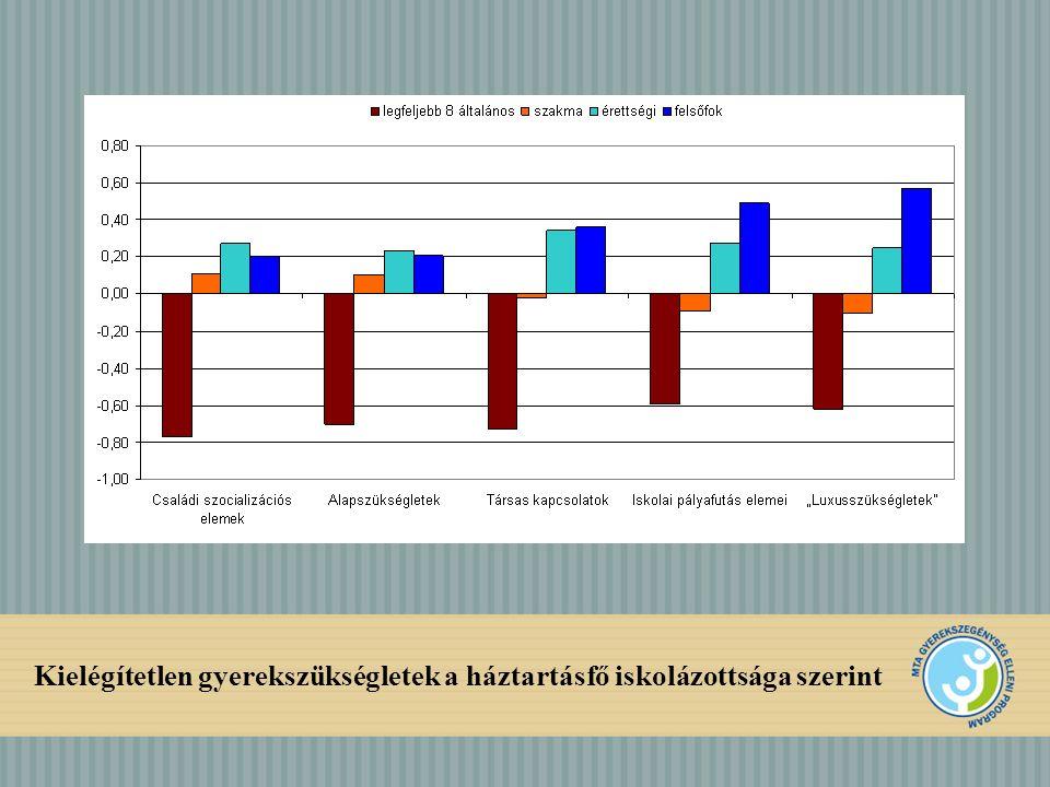 A tanulmányi átlag becslése általános iskolás gyerekek körében, 2009