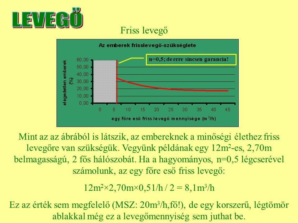 Friss levegő Mint az az ábrából is látszik, az embereknek a minőségi élethez friss levegőre van szükségük. Vegyünk példának egy 12m 2 -es, 2,70m belma