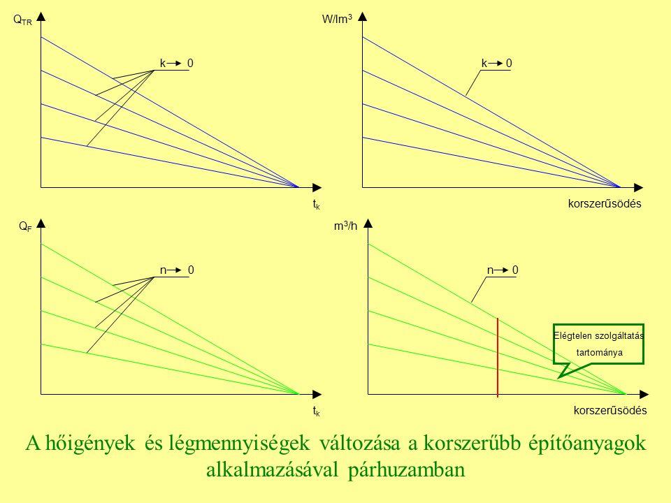 k 0 tktk Q TR k 0 korszerűsödés W/lm 3 n 0 tktk QFQF korszerűsödés m 3 /h Elégtelen szolgáltatás tartománya A hőigények és légmennyiségek változása a