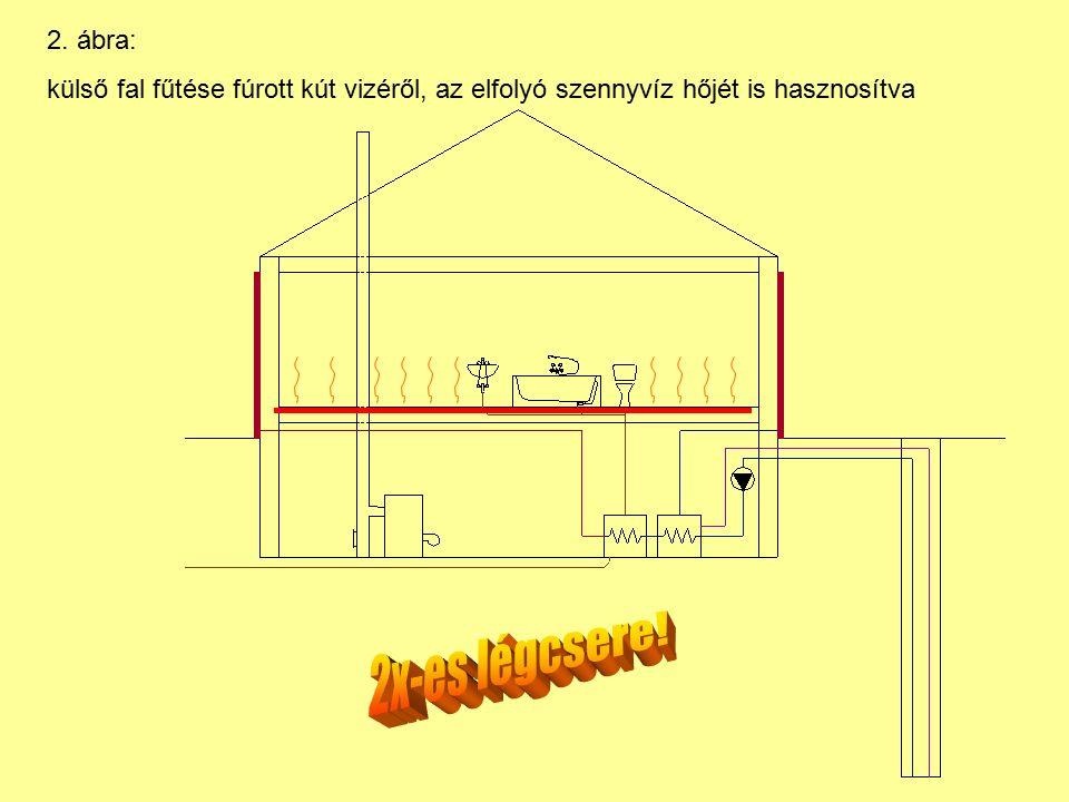 2. ábra: külső fal fűtése fúrott kút vizéről, az elfolyó szennyvíz hőjét is hasznosítva