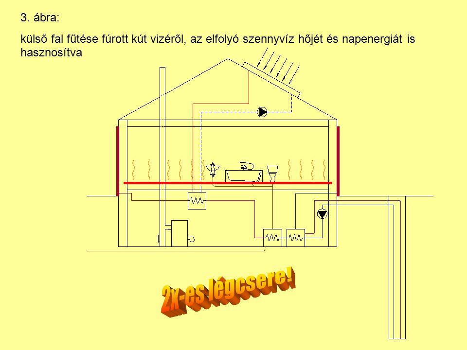 3. ábra: külső fal fűtése fúrott kút vizéről, az elfolyó szennyvíz hőjét és napenergiát is hasznosítva