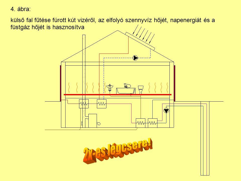4. ábra: külső fal fűtése fúrott kút vizéről, az elfolyó szennyvíz hőjét, napenergiát és a füstgáz hőjét is hasznosítva