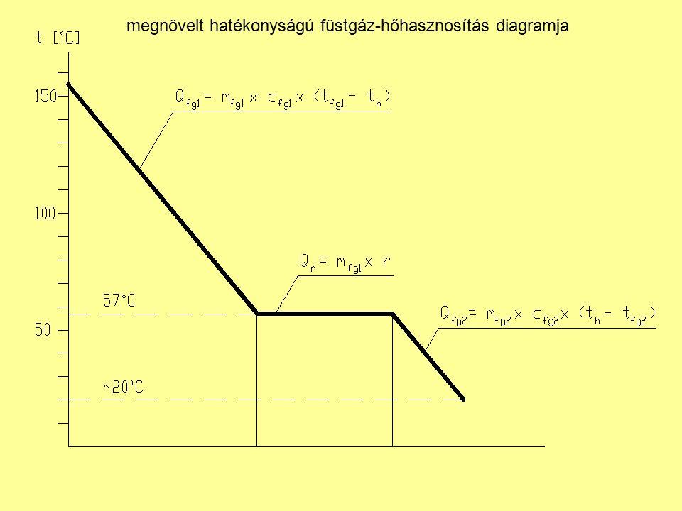 megnövelt hatékonyságú füstgáz-hőhasznosítás diagramja