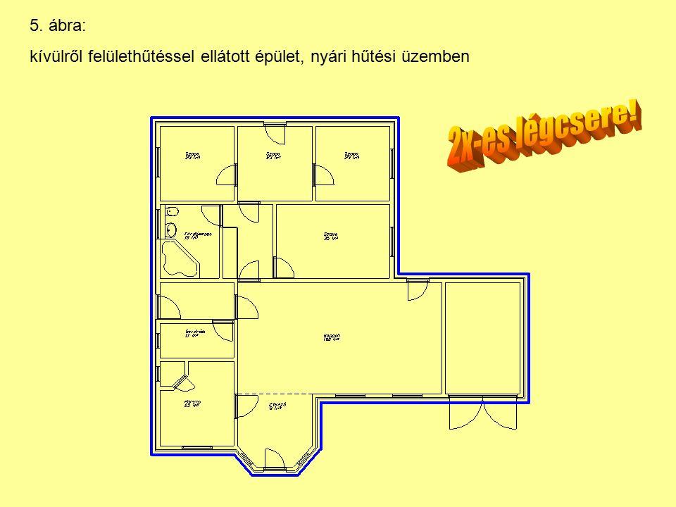 5. ábra: kívülről felülethűtéssel ellátott épület, nyári hűtési üzemben