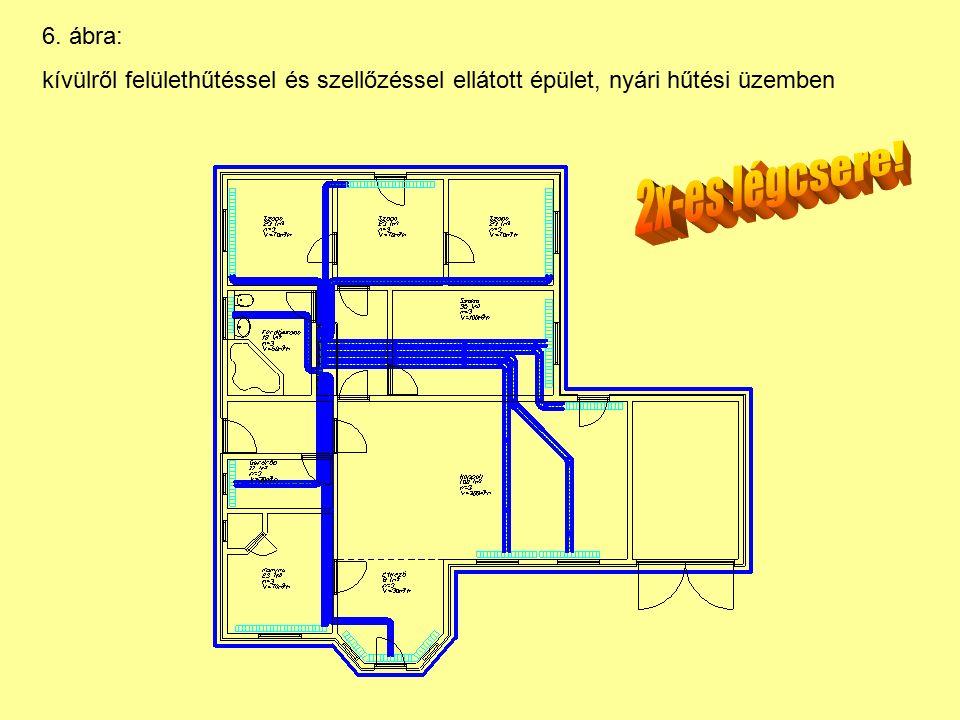 6. ábra: kívülről felülethűtéssel és szellőzéssel ellátott épület, nyári hűtési üzemben