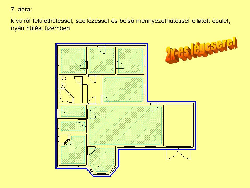 7. ábra: kívülről felülethűtéssel, szellőzéssel és belső mennyezethűtéssel ellátott épület, nyári hűtési üzemben
