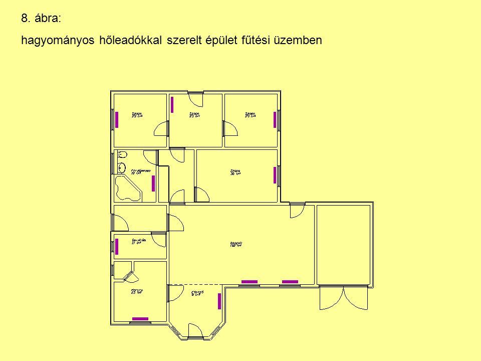 8. ábra: hagyományos hőleadókkal szerelt épület fűtési üzemben